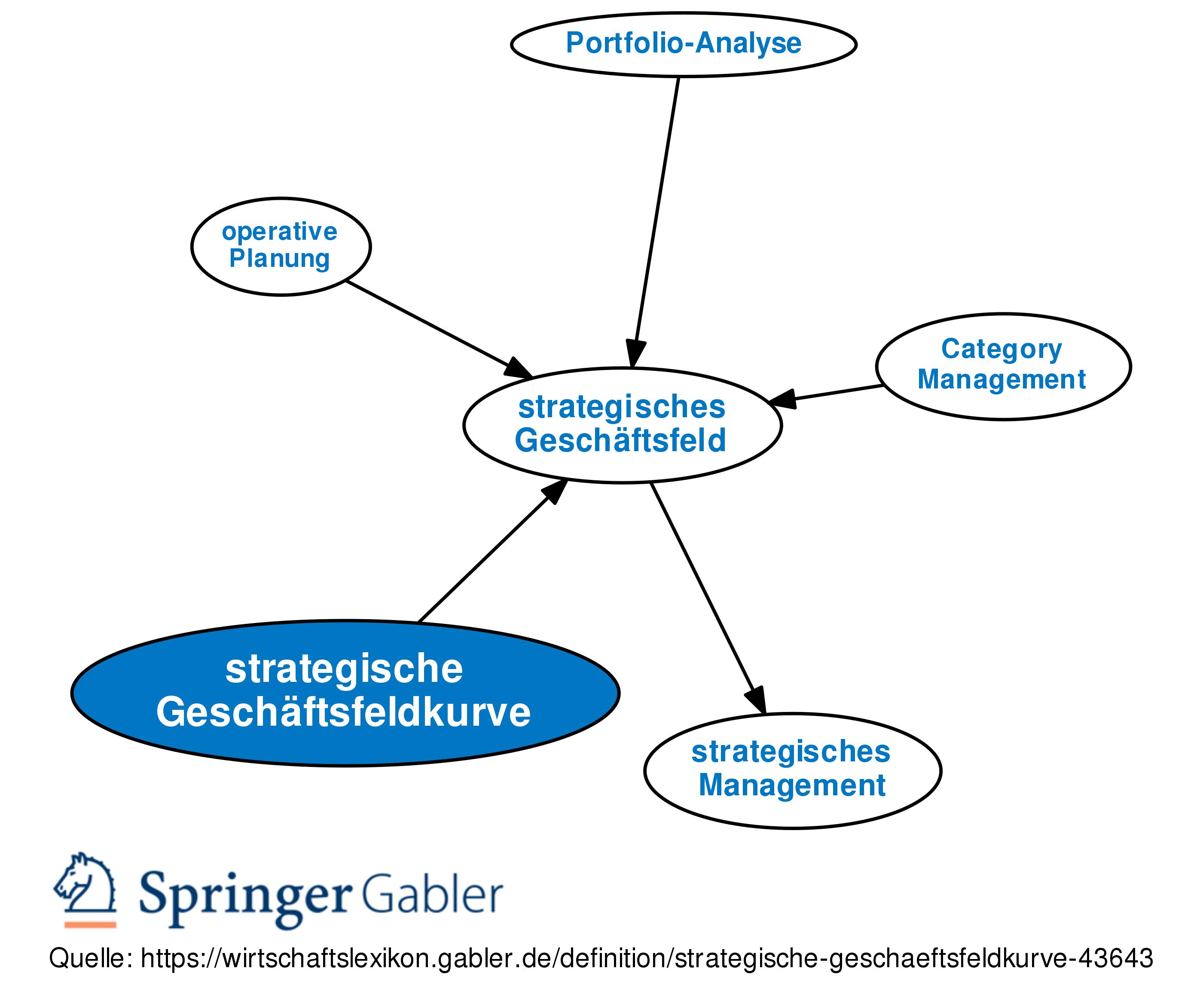 Strategische Geschaftsfeldkurve Definition Gabler Wirtschaftslexikon