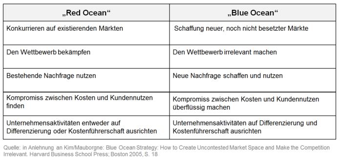 https://wirtschaftslexikon.gabler.de/sites/default/files/styles/keyword/public/images/Blue-Ocean-Strategie_Abb.1.PNG