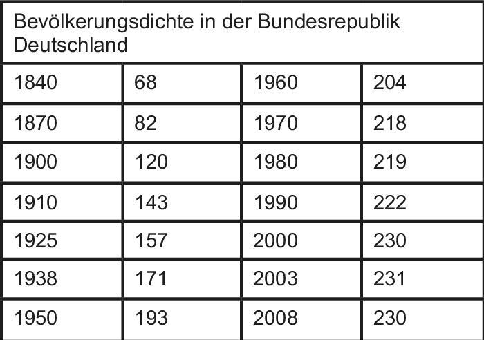 2011 betrug die Bevölkerungsdichte in Deutschland 229 Einwohner je km2. Der  reziproke Wert der Bevölkerungsdichte, die Arealitätsziffer, bezeichnet die  ...