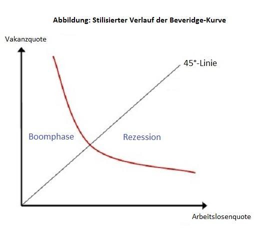 ᐅ Beveridge-Kurve • Definition im Gabler Wirtschaftslexikon Online