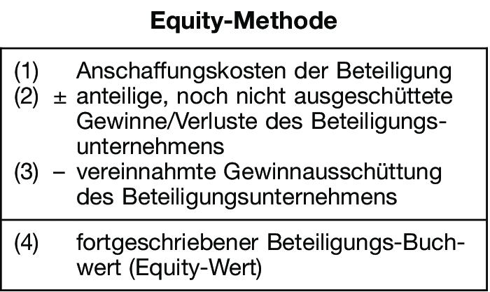 Equity Methode Definition Gabler Wirtschaftslexikon