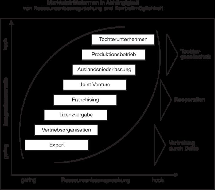 Positionierung eines innovativen Typen auf dem Weltmarkt (German Edition)