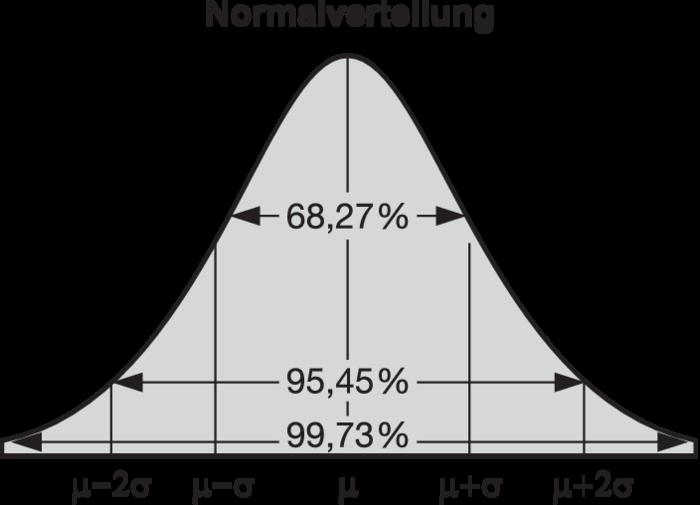 definition normalverteilung gabler wirtschaftslexikon online. Black Bedroom Furniture Sets. Home Design Ideas