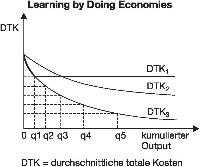 Definition »Learning by Doing Economies« im Gabler Wirtschaftslexikon