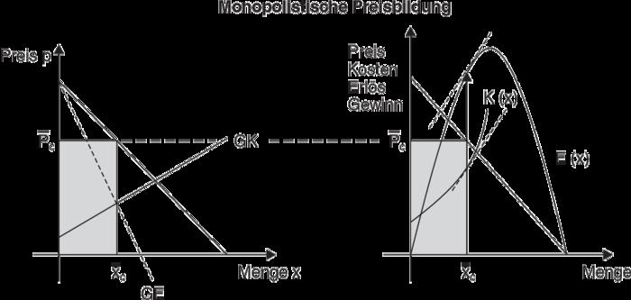 Monopolistische Preisbildung Definition Gabler Wirtschaftslexikon