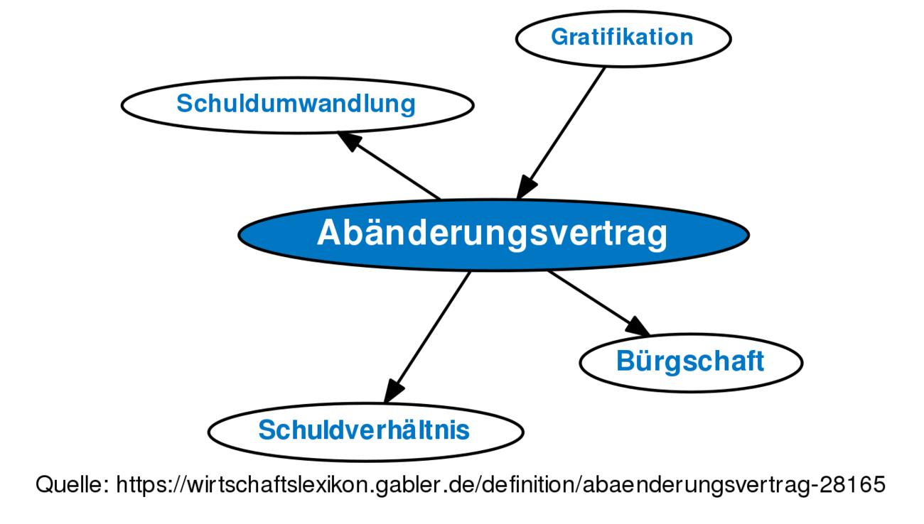 Abänderungsvertrag Definition Gabler Wirtschaftslexikon
