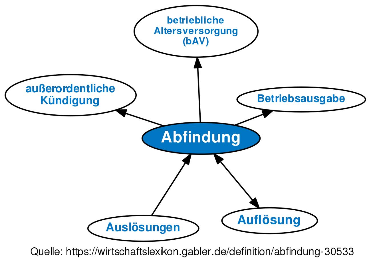 Abfindung Definition Gabler Wirtschaftslexikon