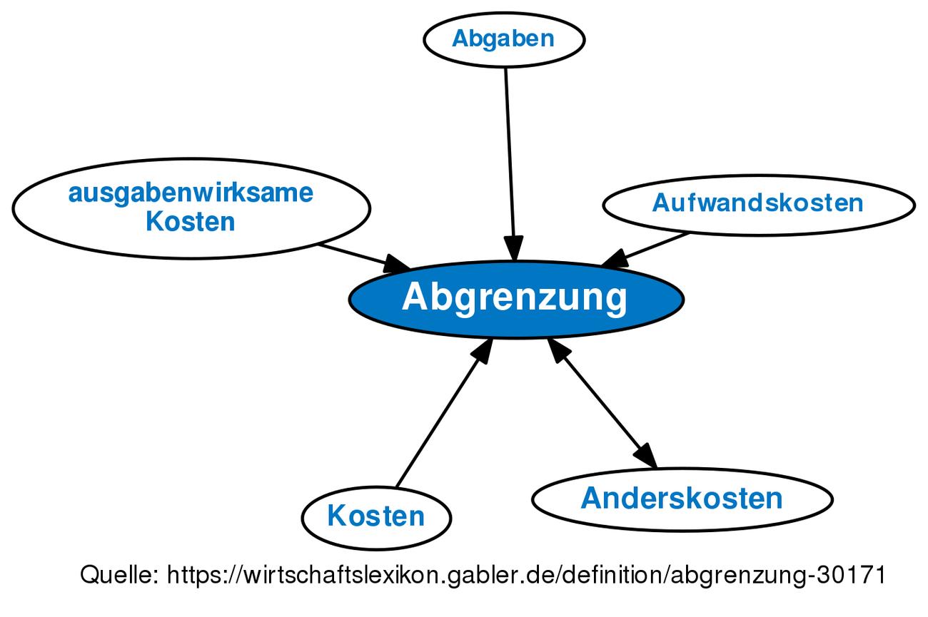 Abgrenzung Definition Gabler Wirtschaftslexikon