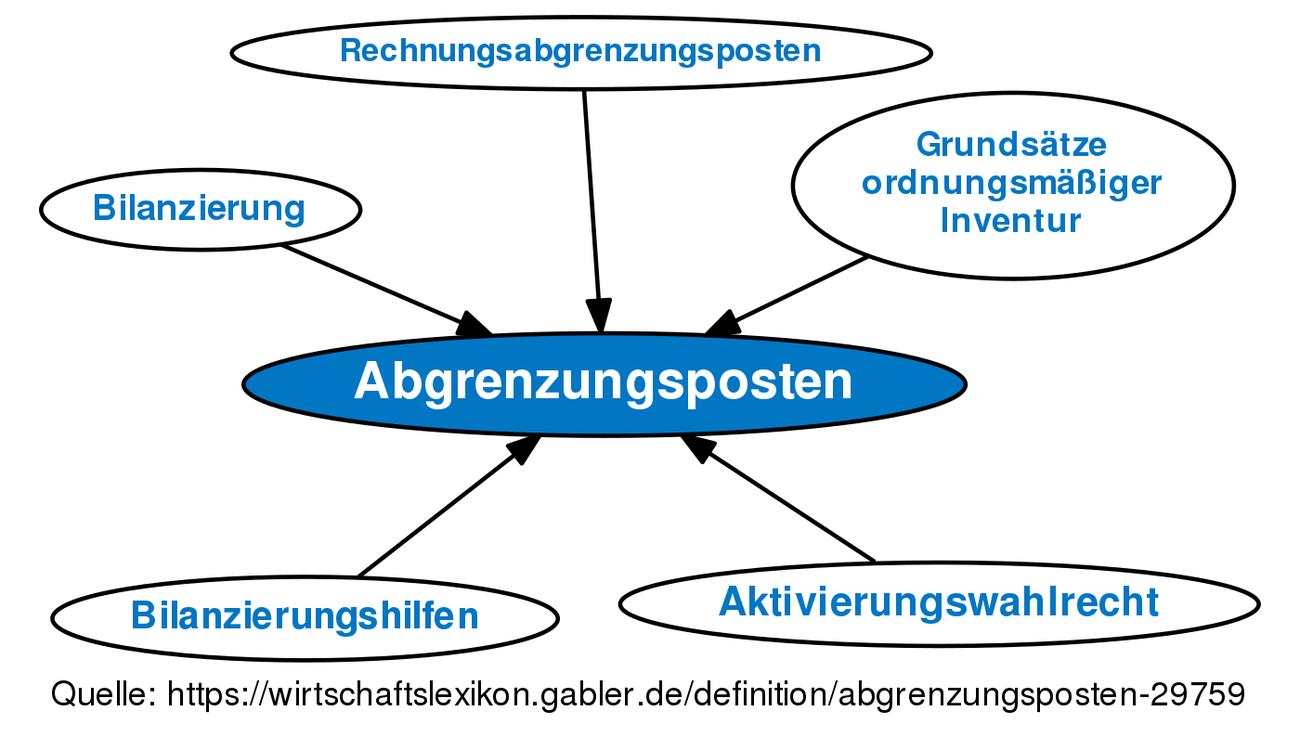 Abgrenzungsposten Definition Gabler Wirtschaftslexikon