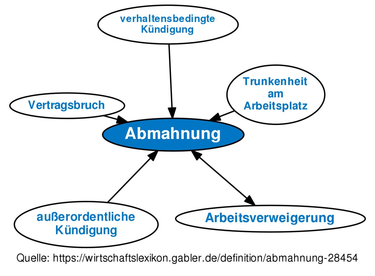 Abmahnung Definition Gabler Wirtschaftslexikon
