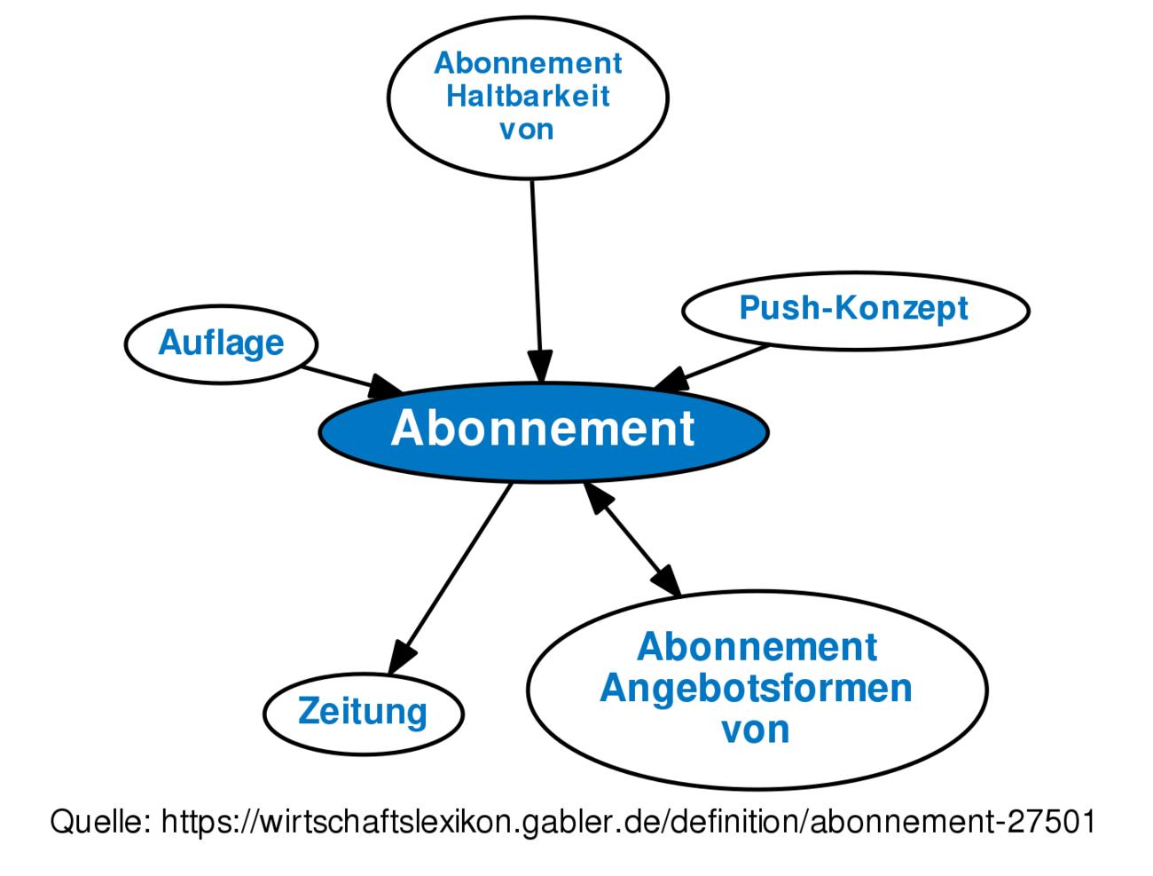 Abonnement Definition Gabler Wirtschaftslexikon