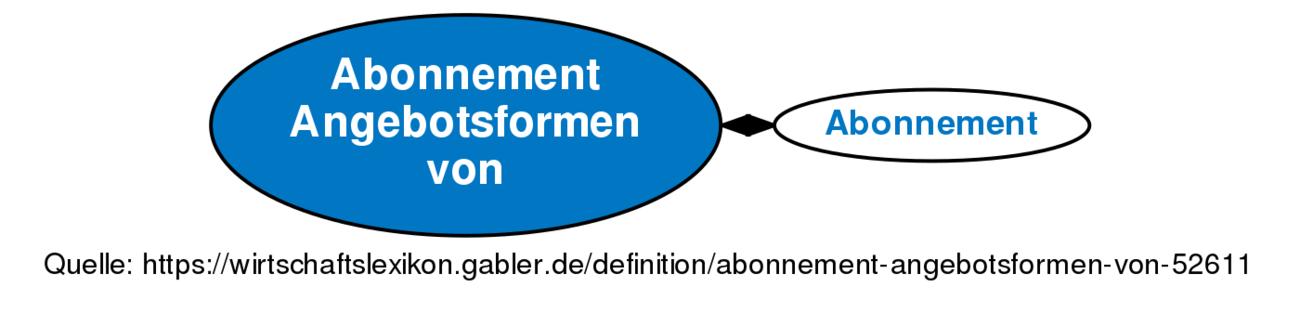 Abonnement Angebotsformen Von Definition Gabler Wirtschaftslexikon