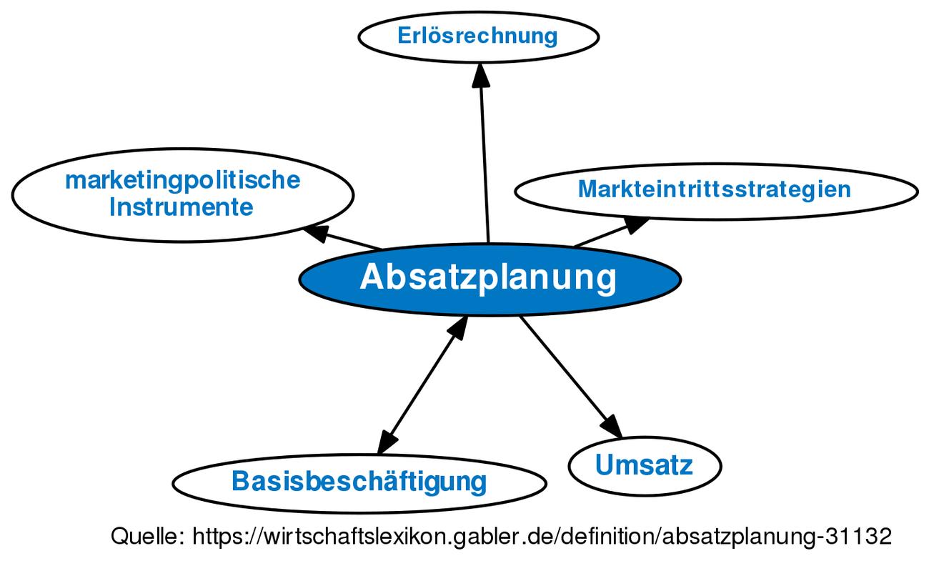 Charmant Vorlage Für Absatzplan Fotos - FORTSETZUNG ARBEITSBLATT ...
