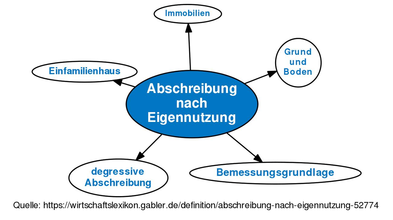Abschreibung Nach Eigennutzung Definition Gabler Wirtschaftslexikon