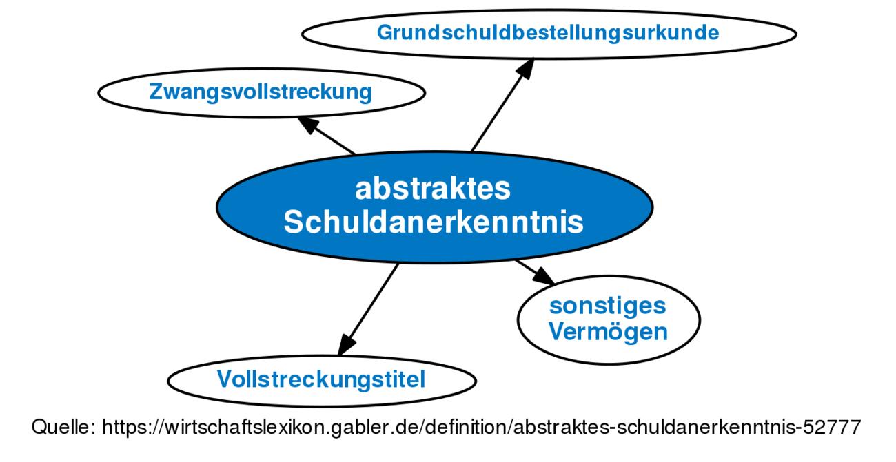 Abstraktes Schuldanerkenntnis Definition Gabler Wirtschaftslexikon