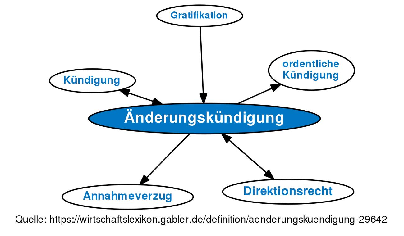 änderungskündigung Definition Gabler Wirtschaftslexikon