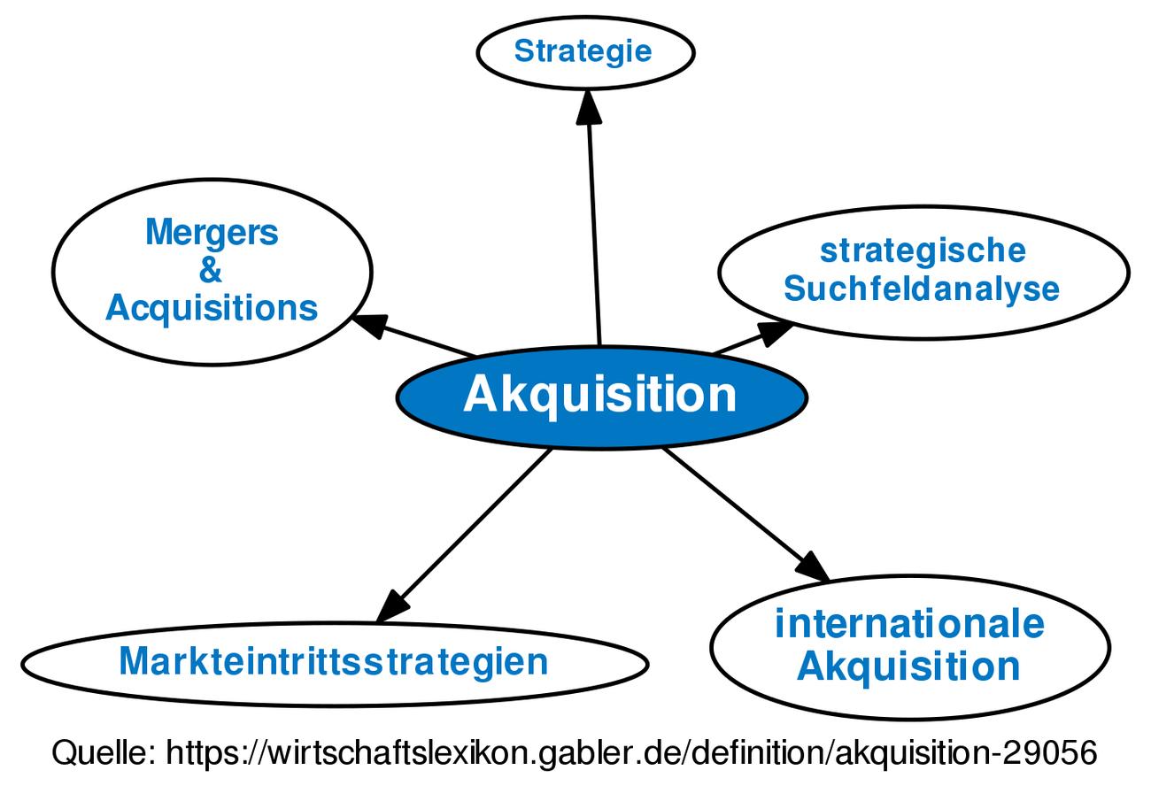 Akquisition Englisch
