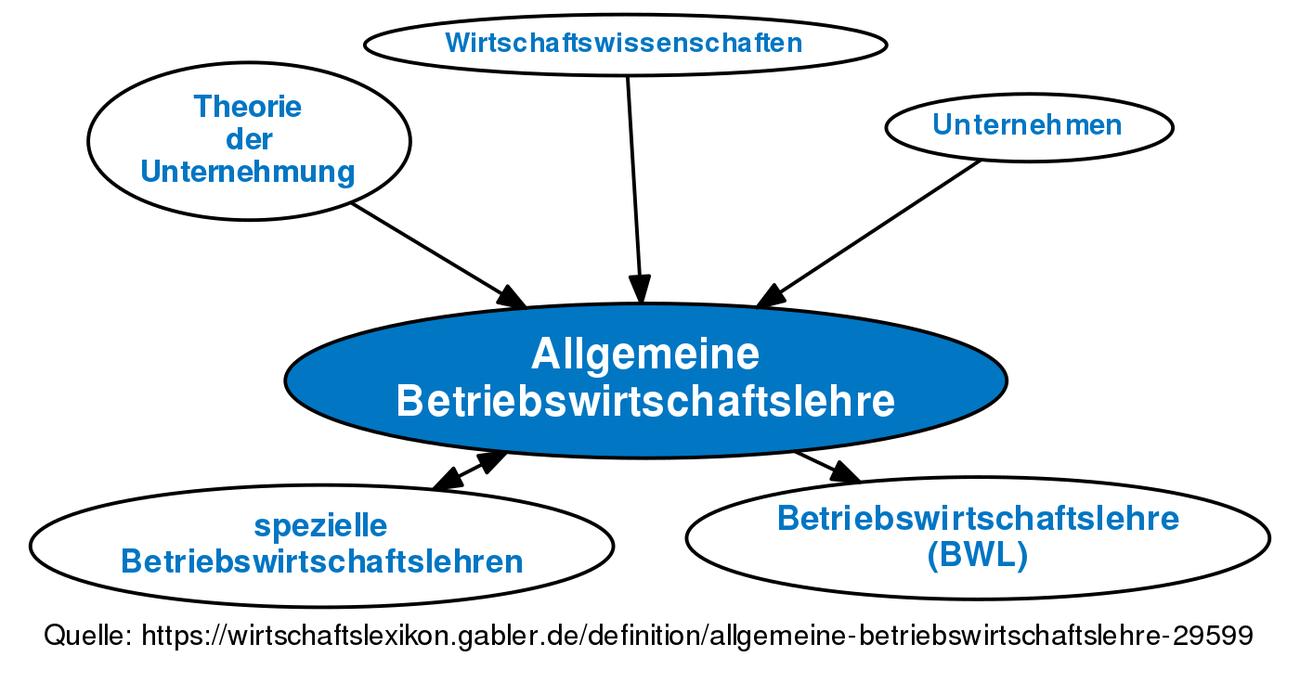 Allgemeine Betriebswirtschaftslehre Definition Gabler