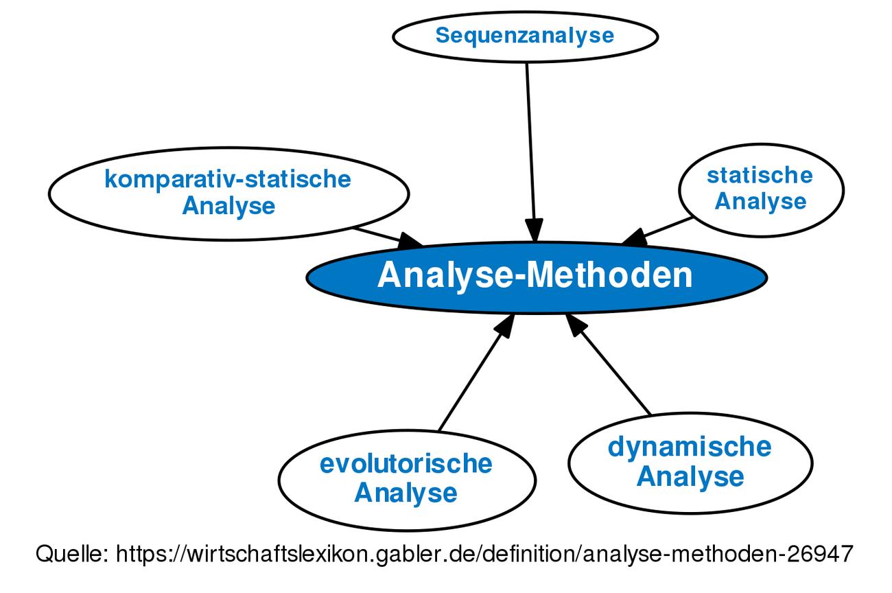 Analyse Methoden Definition Gabler Wirtschaftslexikon
