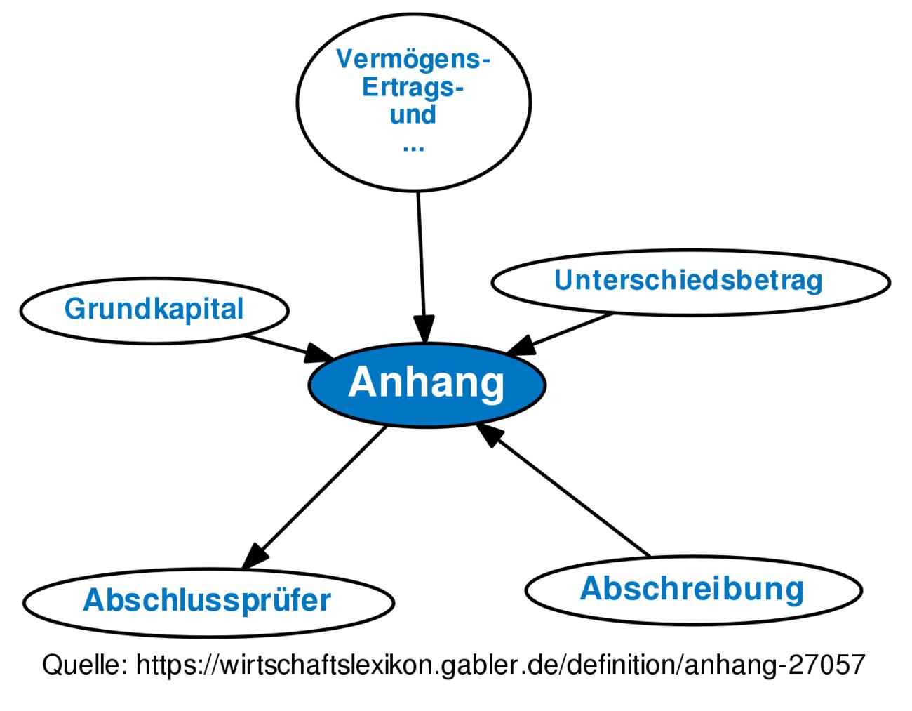 ᐅ Anhang • Definition im Gabler Wirtschaftslexikon Online