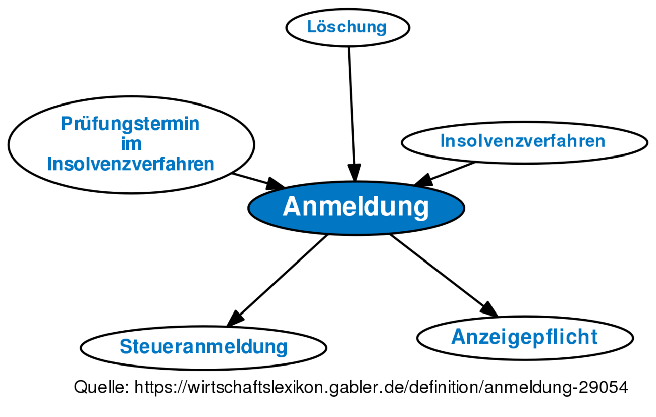 Anmeldung Meaning
