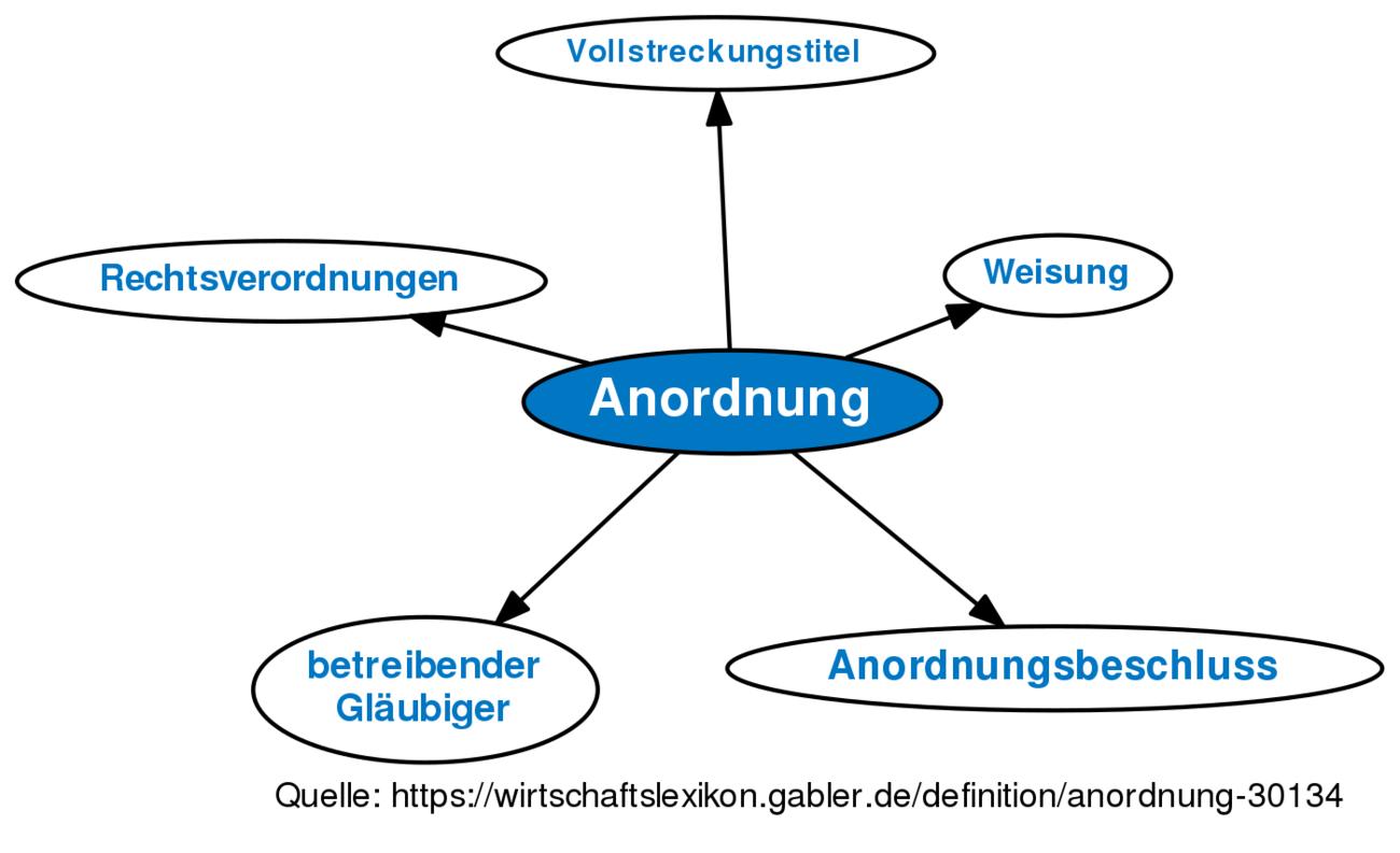 Definition »Anordnung | Gabler Wirtschaftslexikon Online