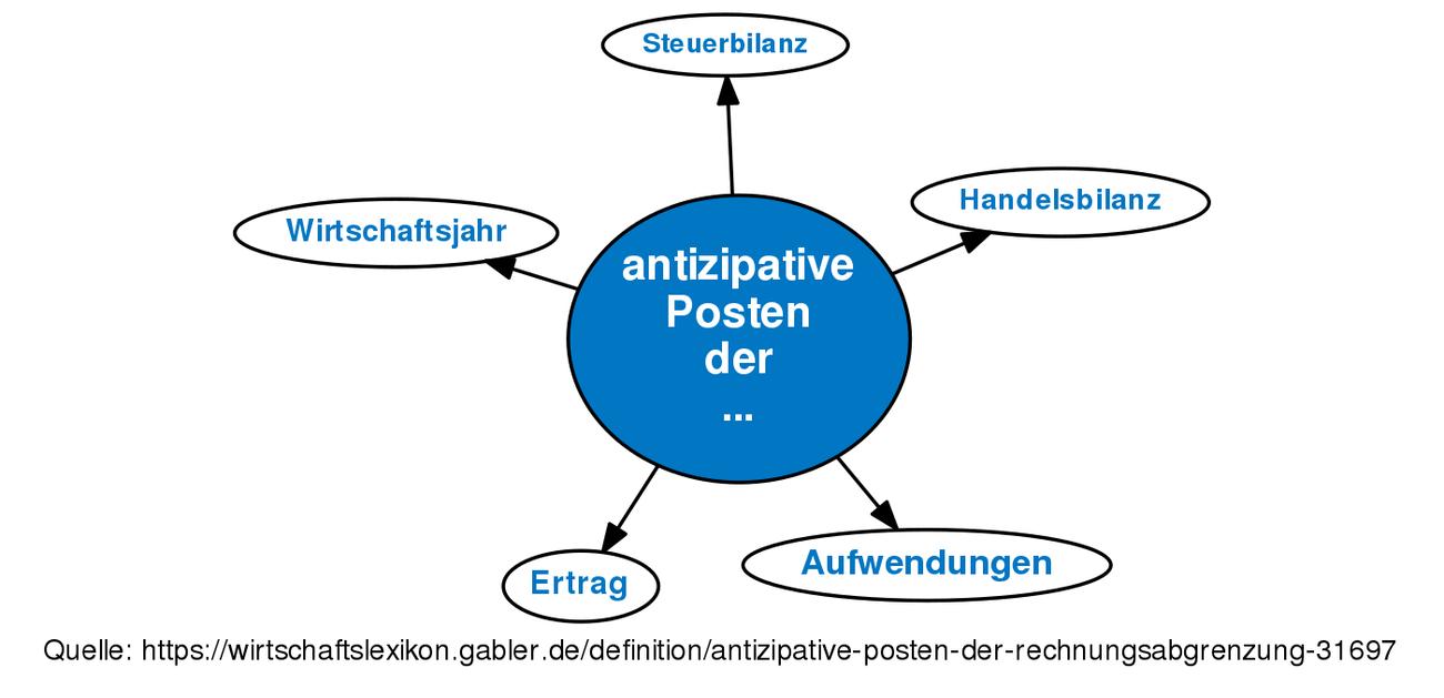 Antizipative Posten Der Rechnungsabgrenzung Definition Gabler