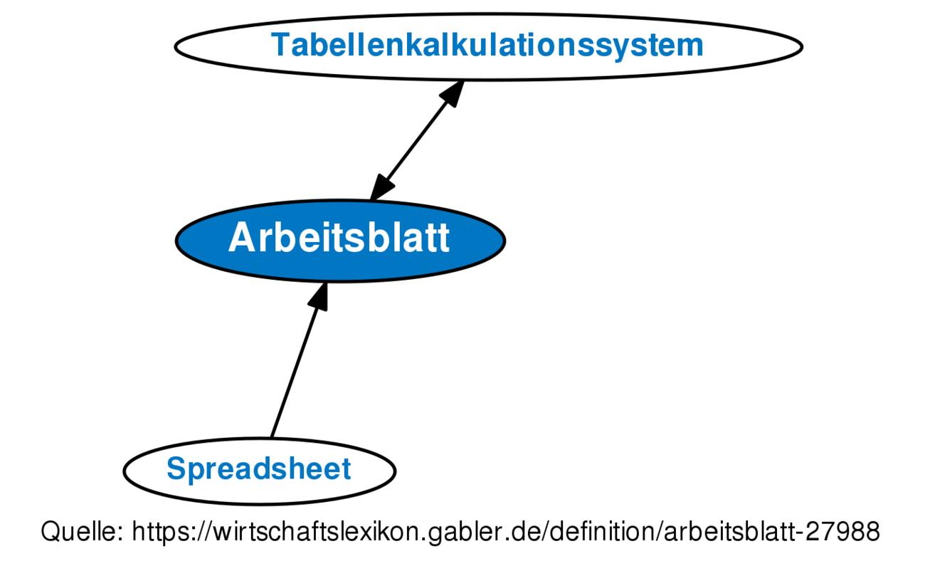 Definition »Arbeitsblatt« im Gabler Wirtschaftslexikon
