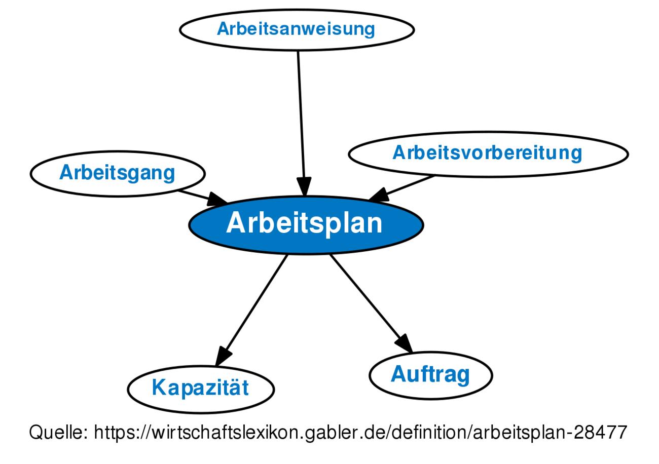 Definition »Arbeitsplan | Gabler Wirtschaftslexikon Online