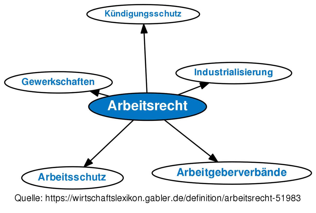 Arbeitsrecht Definition Gabler Wirtschaftslexikon