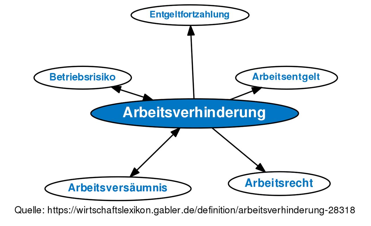 Arbeitsverhinderung Definition Gabler Wirtschaftslexikon