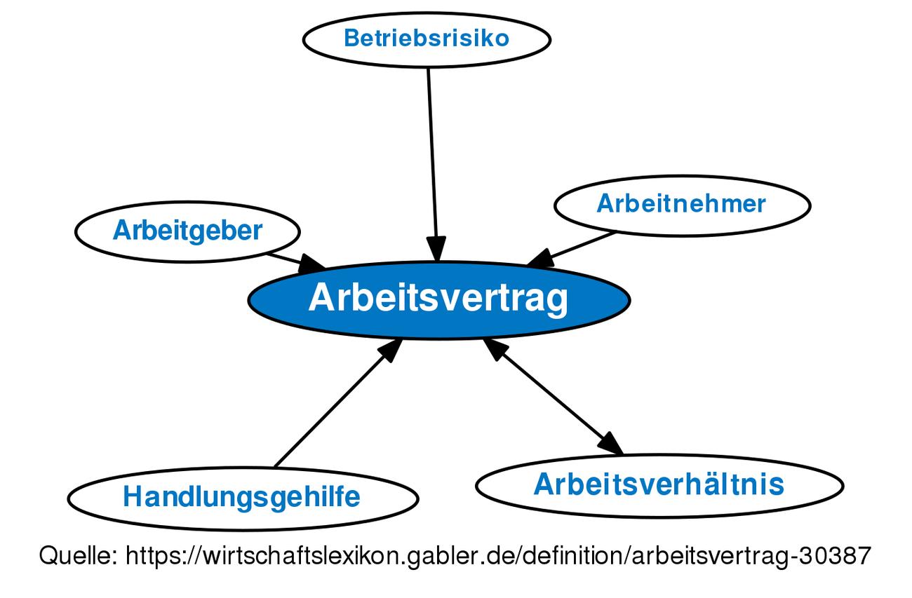 Arbeitsvertrag Definition Gabler Wirtschaftslexikon