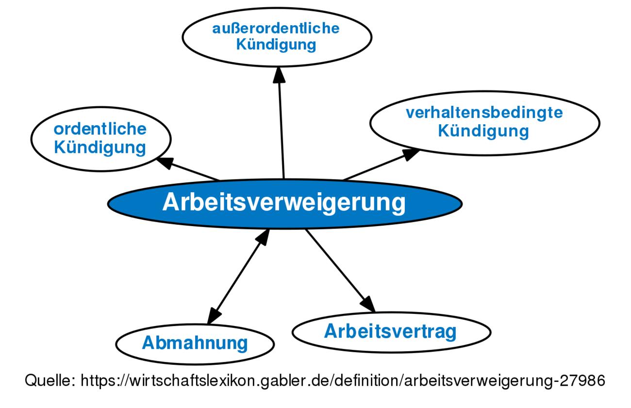 Arbeitsverweigerung Definition Gabler Wirtschaftslexikon
