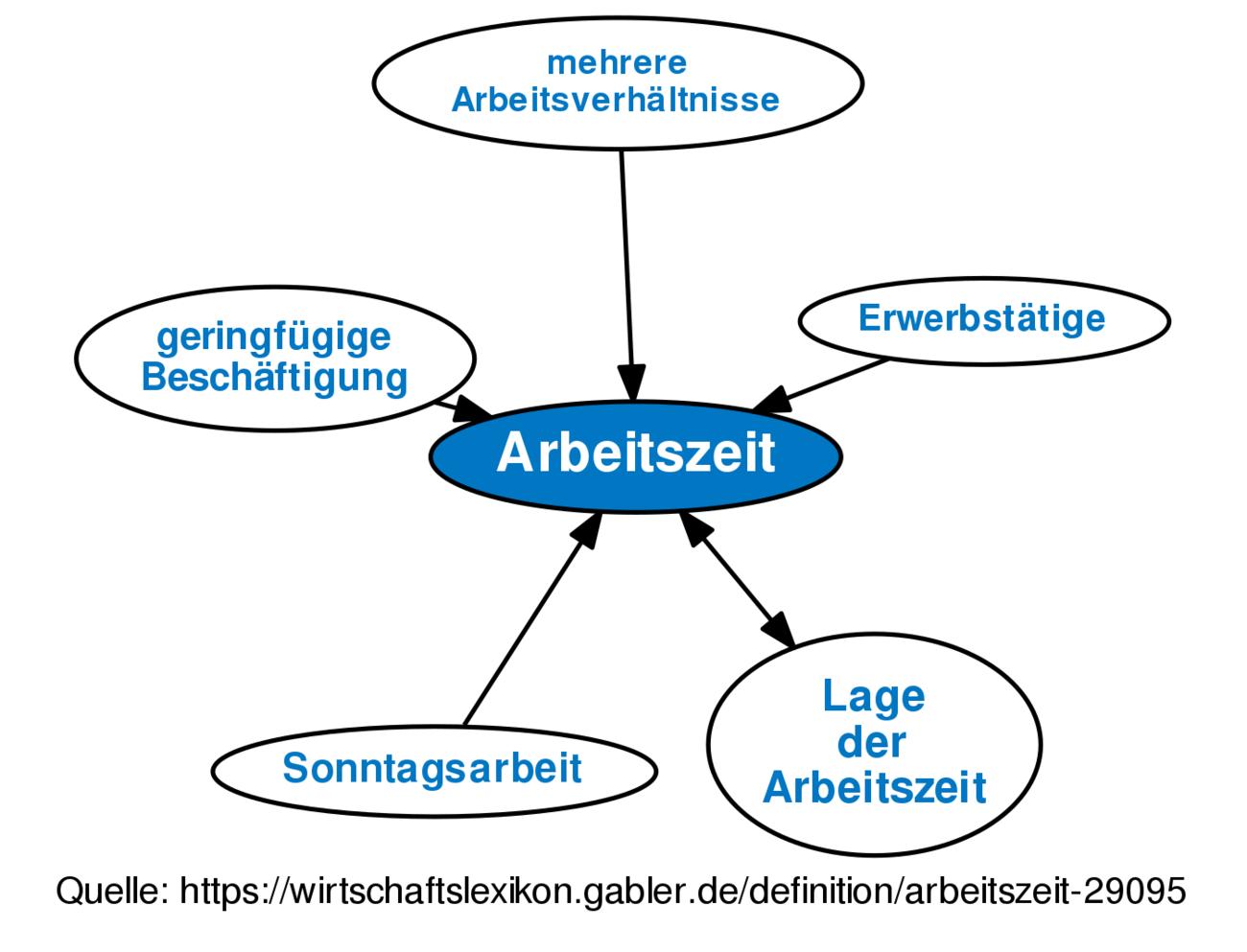 Arbeitszeit Definition Gabler Wirtschaftslexikon