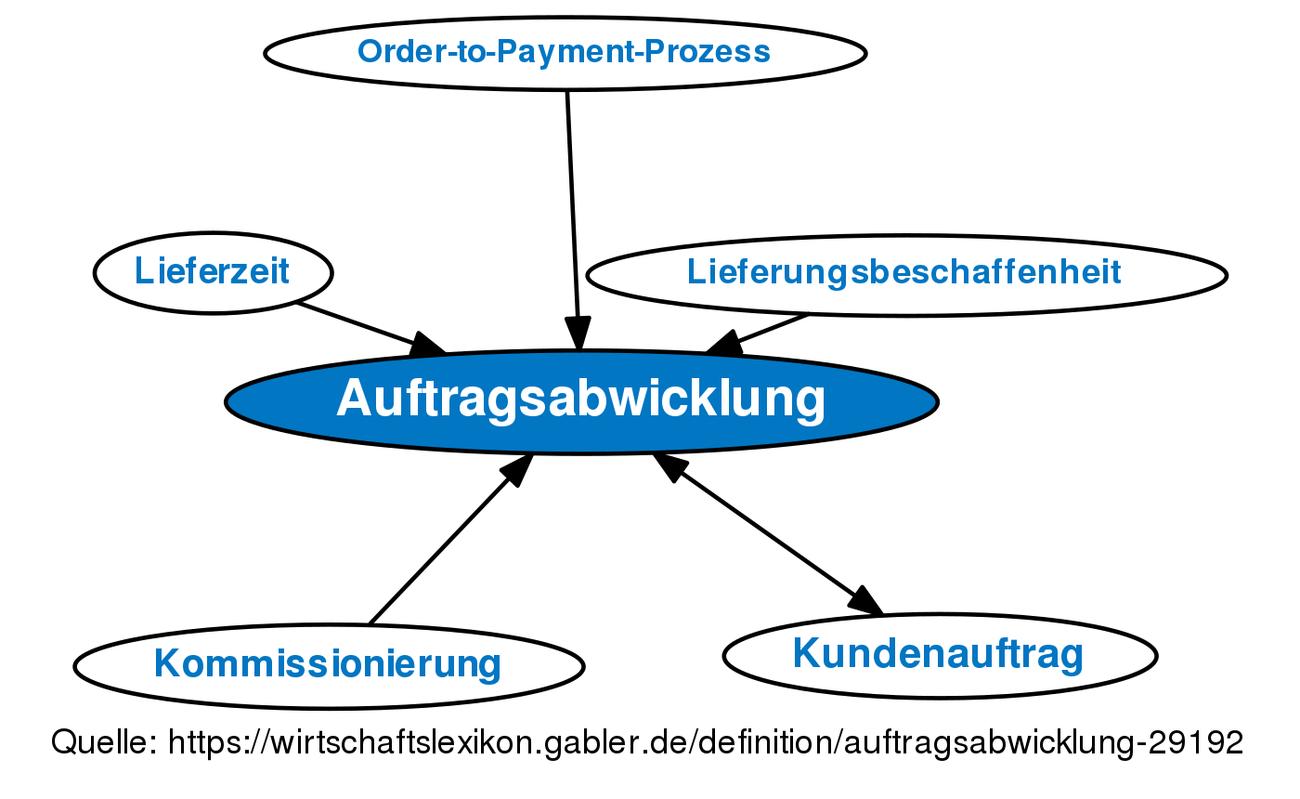 Auftragsabwicklung Definition Gabler Wirtschaftslexikon