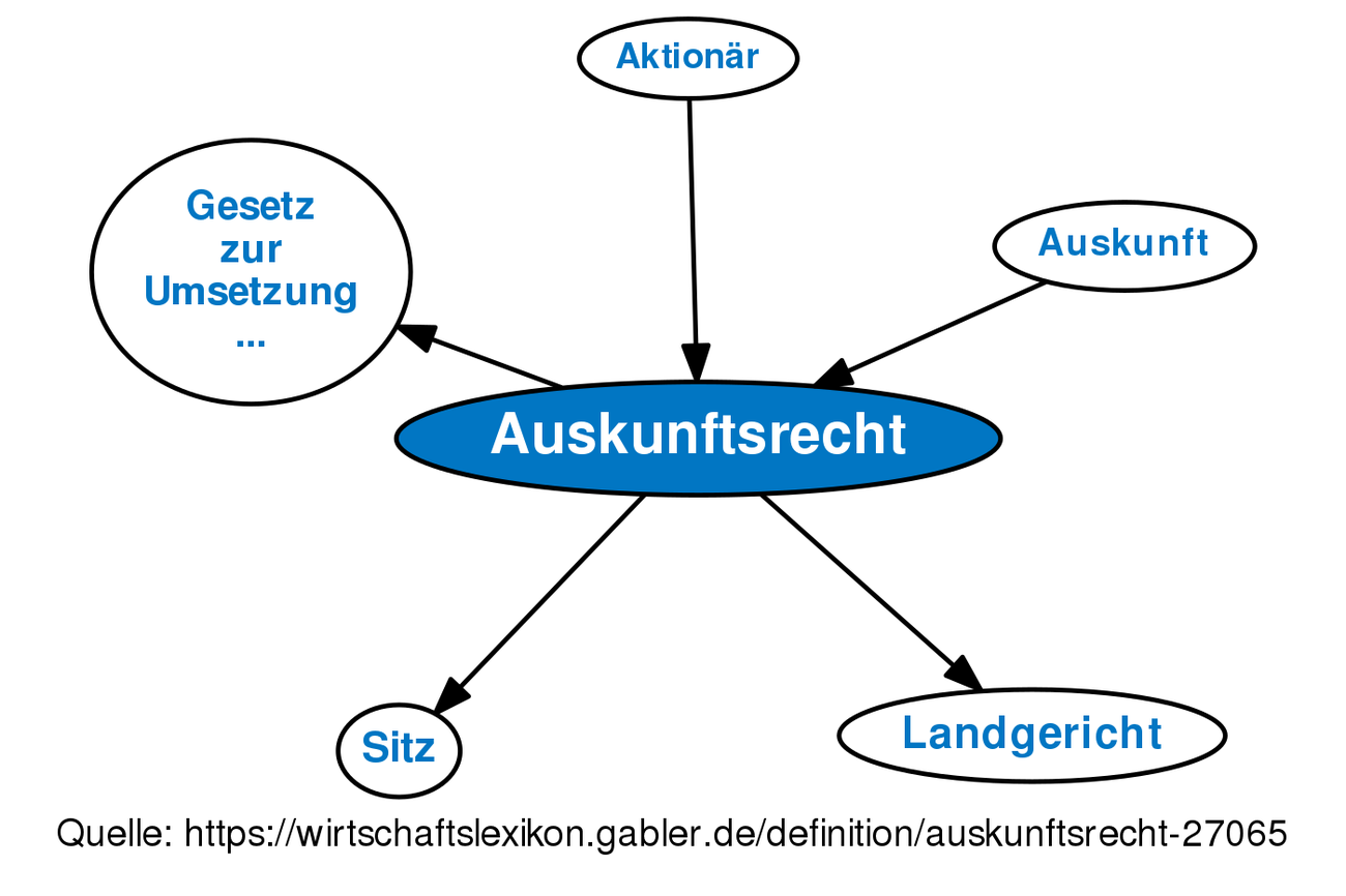 Auskunft Meaning