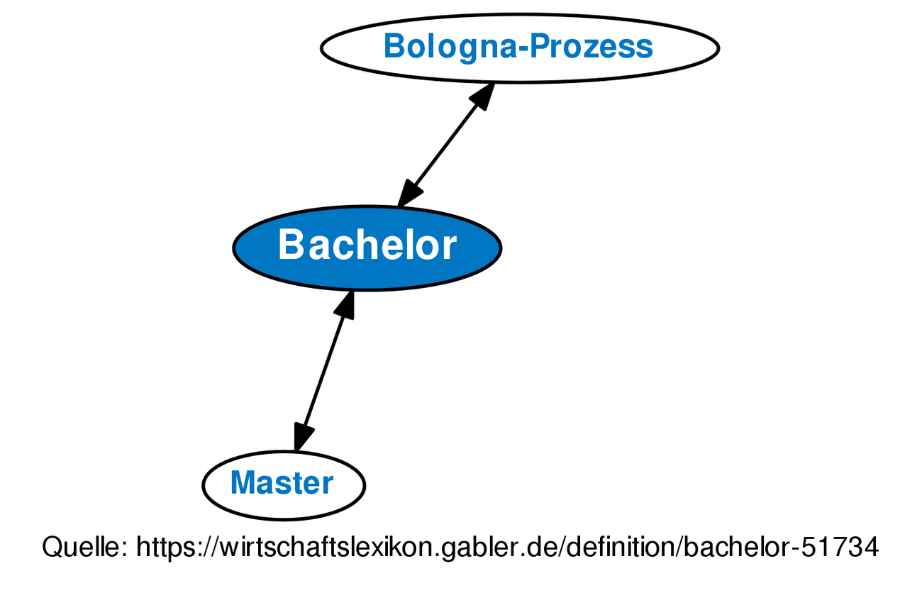 bachelor • definition | gabler wirtschaftslexikon