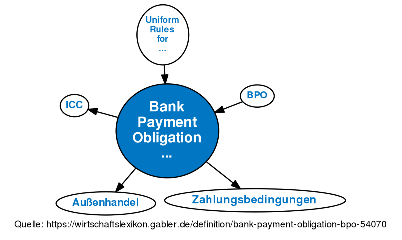bank payment obligation bpo definition gabler wirtschaftslexikon. Black Bedroom Furniture Sets. Home Design Ideas