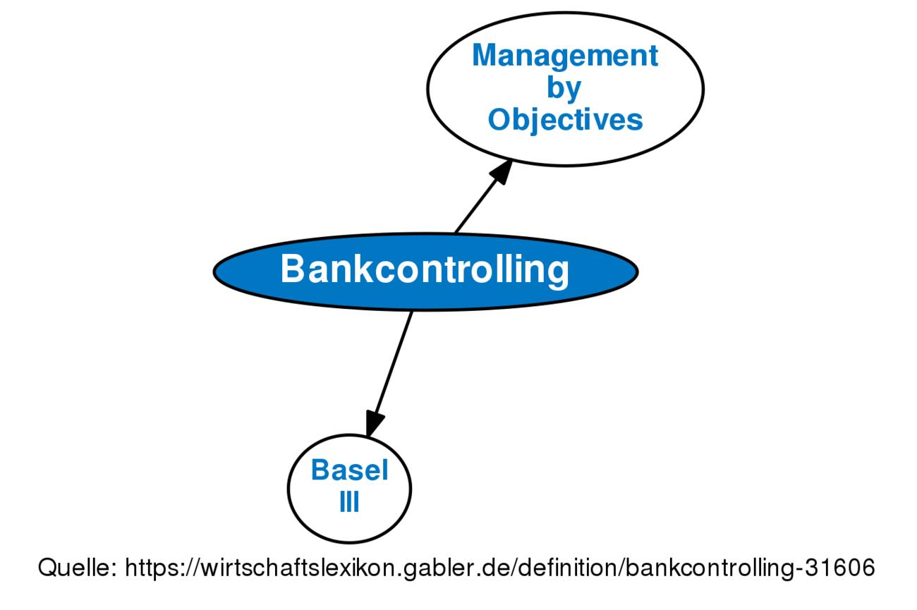 Definition »Bankcontrolling« im Gabler Wirtschaftslexikon
