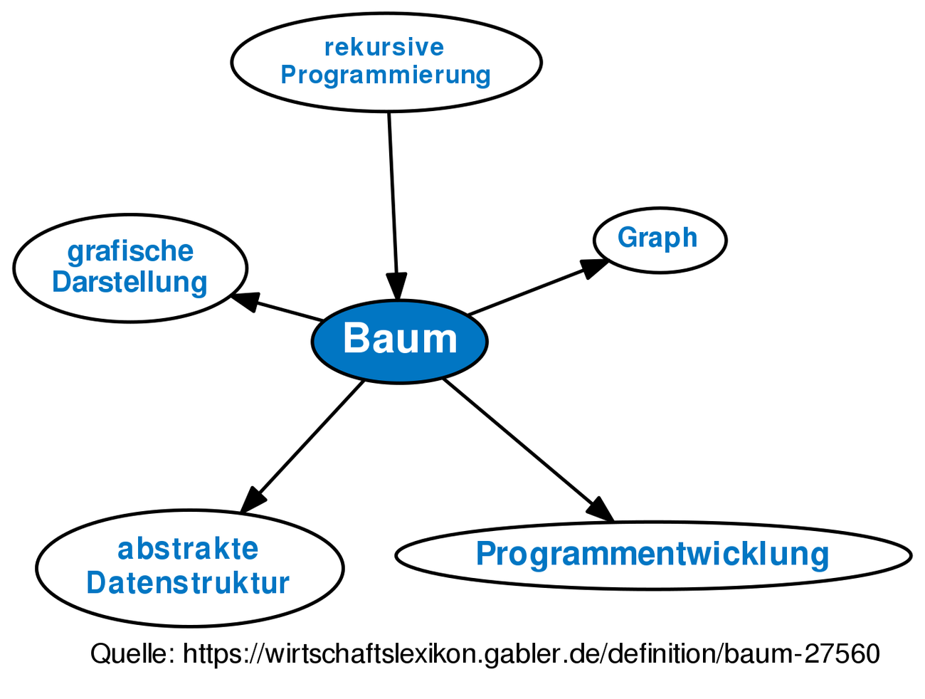 Definition Baum