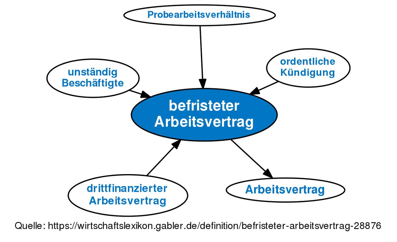 Befristeter Arbeitsvertrag Definition Gabler Wirtschaftslexikon