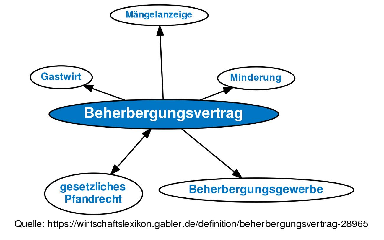 Definition »Beherbergungsvertrag | Gabler Wirtschaftslexikon Online