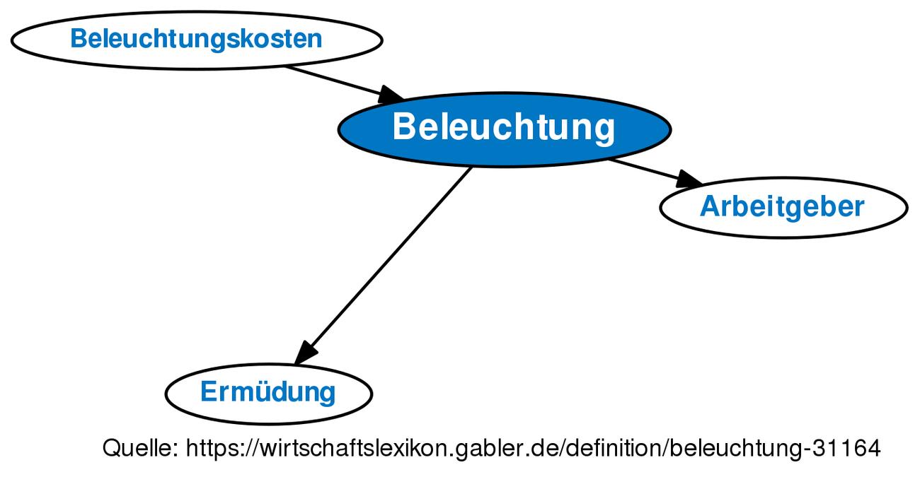 ᐅ Beleuchtung • Definition im Gabler Wirtschaftslexikon Online