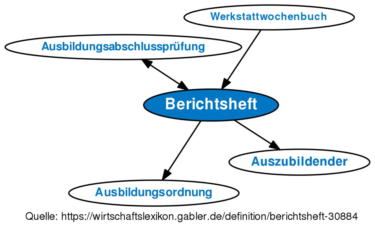 Großzügig Powerpoint Vorlage Für Die Wertschöpfungskette Ideen ...