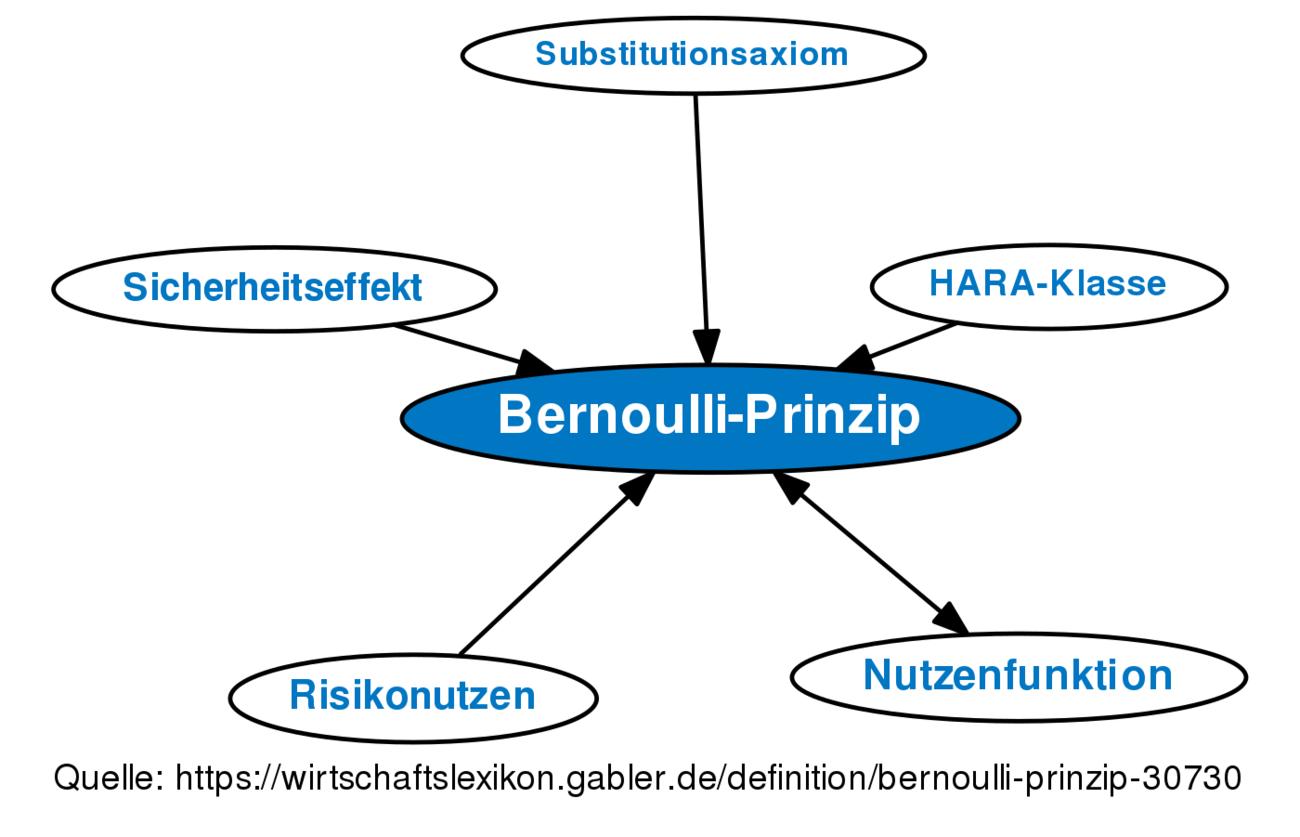 Bernoulli-Prinzip • Definition | Gabler Wirtschaftslexikon