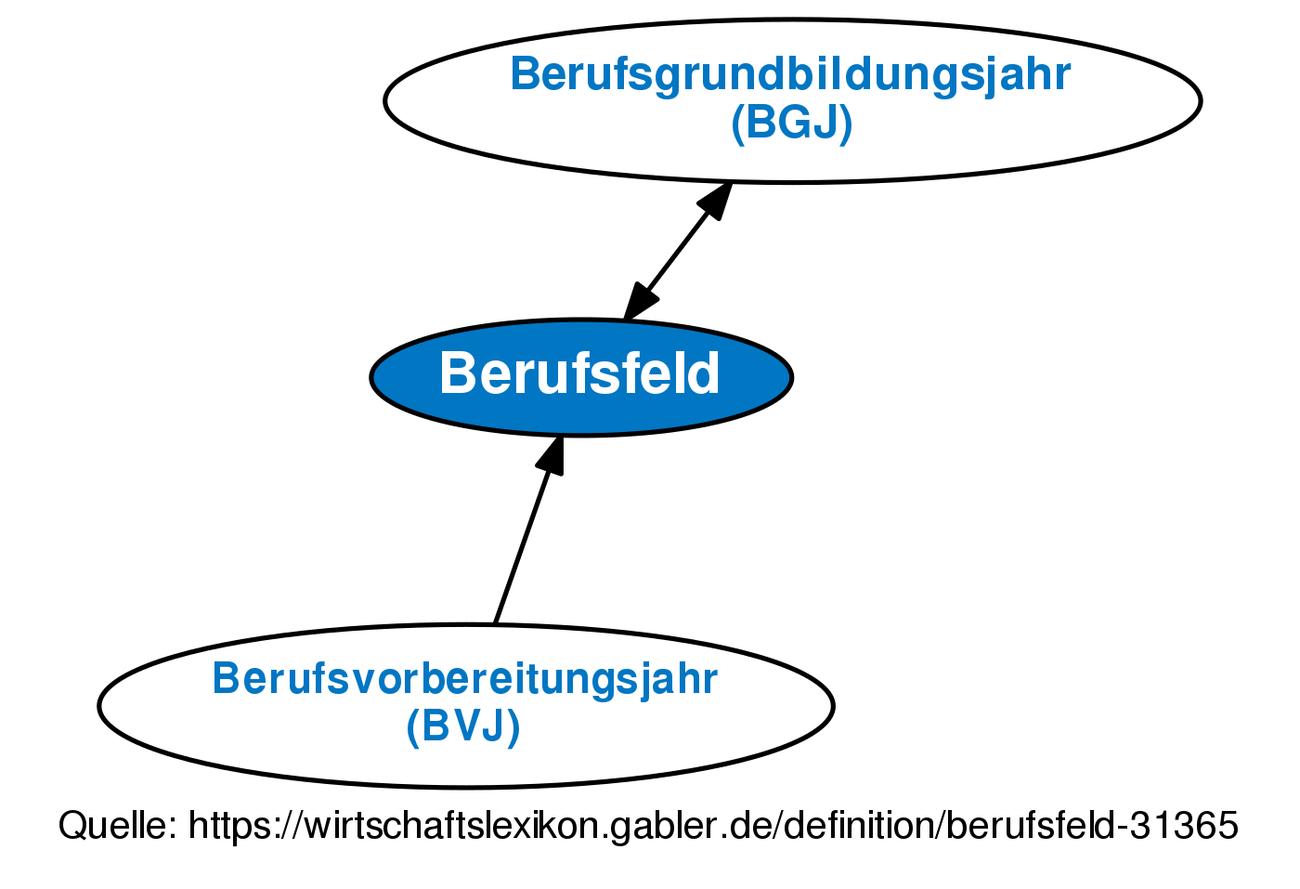 Definition berufsfeld im gabler wirtschaftslexikon for Raumgestaltung definition