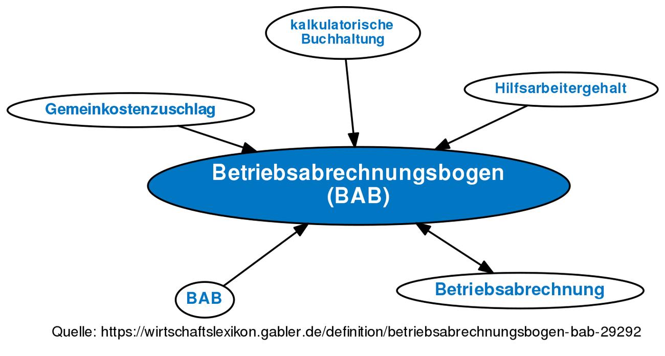 Betriebsabrechnungsbogen Bab Definition Gabler Wirtschaftslexikon