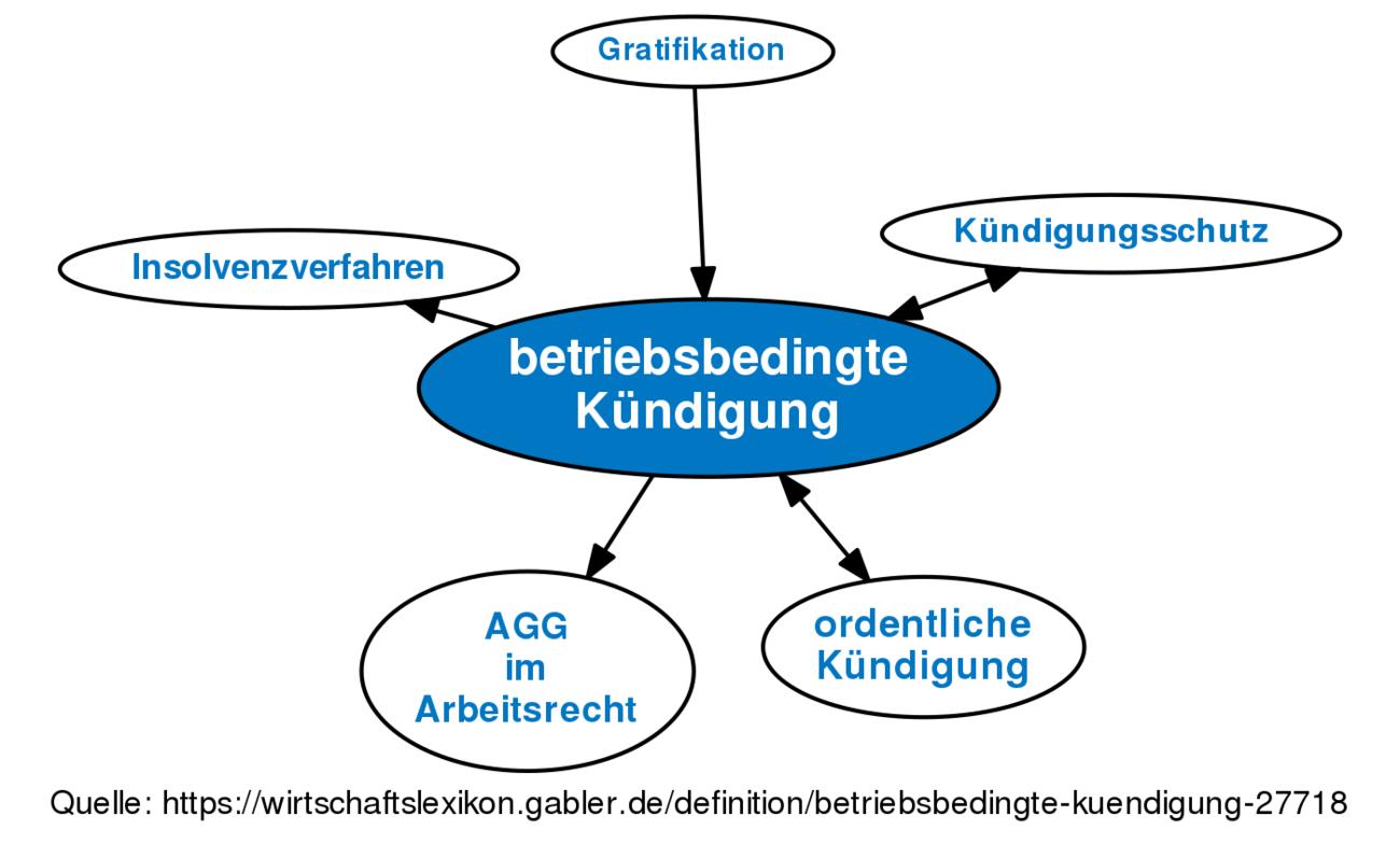 Betriebsbedingte Kündigung Definition Gabler Wirtschaftslexikon