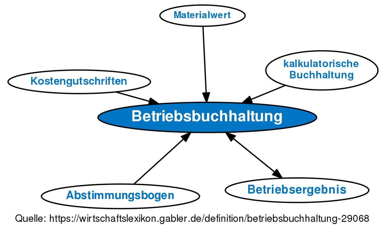 ᐅ Betriebsbuchhaltung ⇒Definition im Gabler Wirtschaftslexikon