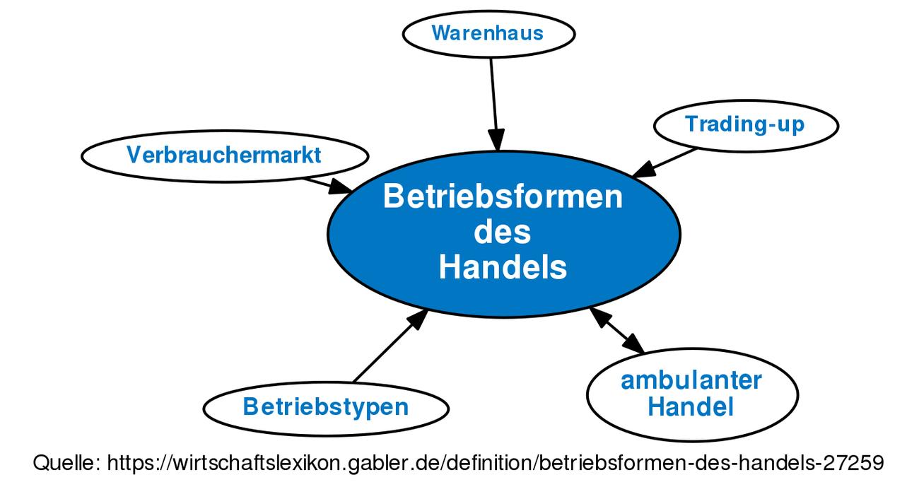 Betriebsformen Des Handels Definition Gabler Wirtschaftslexikon